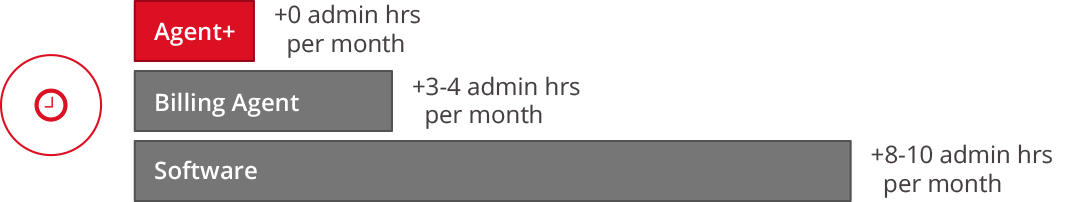 Comparison OHIP billing software - time spent